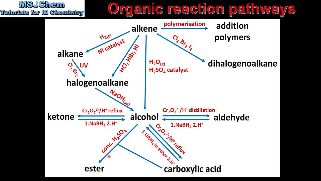 summary of organic reactions Learning objectives for an organic syllabus • organic chemistry • overview of  organic reactions • alkenes organic structures: summary (so far) c c h h h h h .