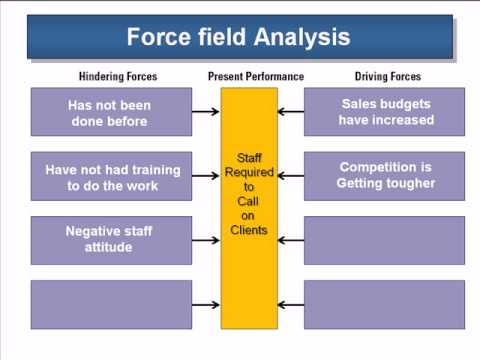 Using The Force Field Analysis  Youtube