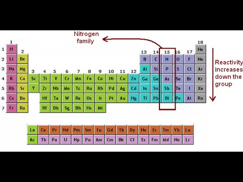 Nitrogen Family General Properties Youtube