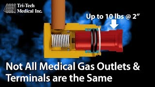 Medical Gas Pipeline System - Outlets & Terminals