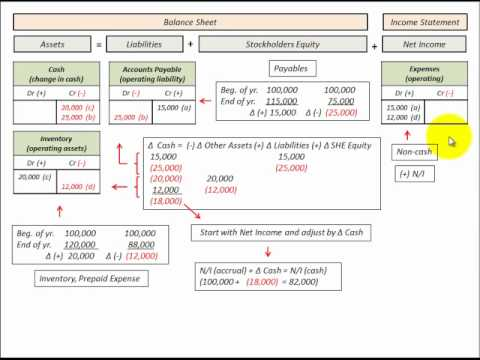 Indirect Cash Flow Method (Cash Provided By Operations) Using ...