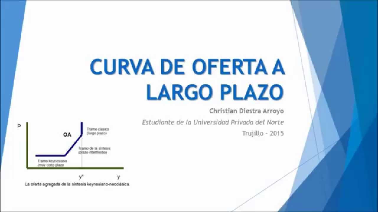 Curva De Oferta Corto Plazo Y Largo