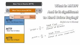 What is MTBF, MTTF and MTTR Explained in just over 4 Minutes