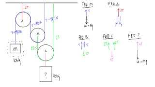 How to calculate tenṡion in a multiple pulley system