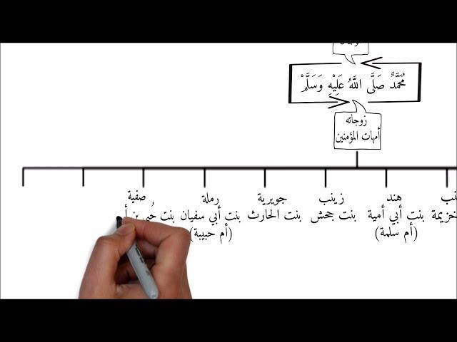 أسرة الرسول محمد صلى الله عليه وسلم (شجرة عائلة النبي)