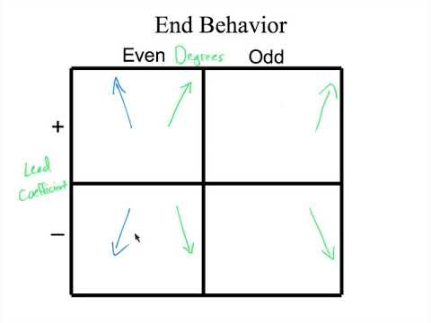 End behavior chart also youtube rh