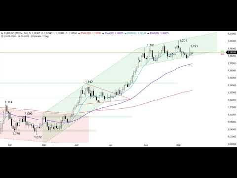 S&P500 bleibt angeschlagen - Chart Flash 14.09.2020
