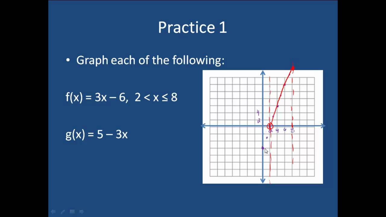 Graphing Linear Equations With Domain Restrictions