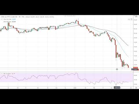 Oil Mid-Session Technical Analysis For March 27, 2020 By FX Empire