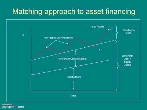 Working Capital Investment in Financing