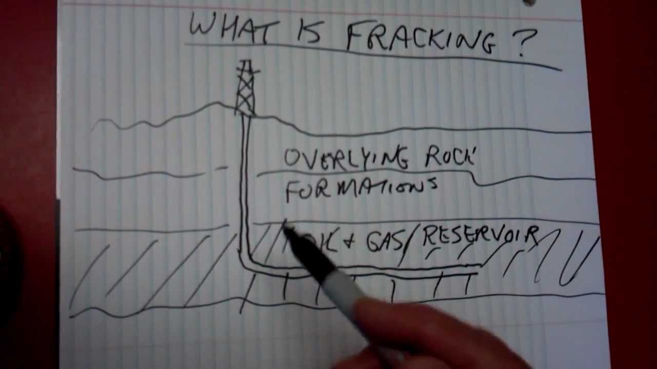 Fracking Definition What Is Fracking Fracking Video Explanation Of Fracking Youtube