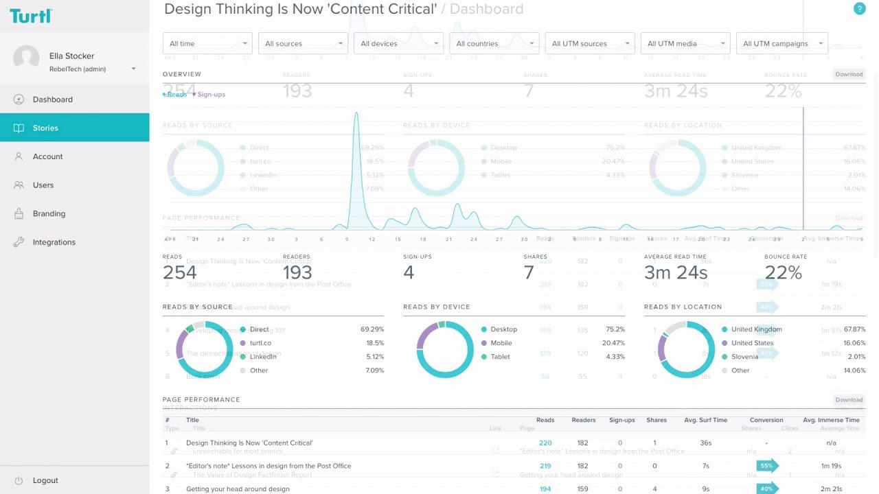 Analytics dashboard - Turtl tutorial