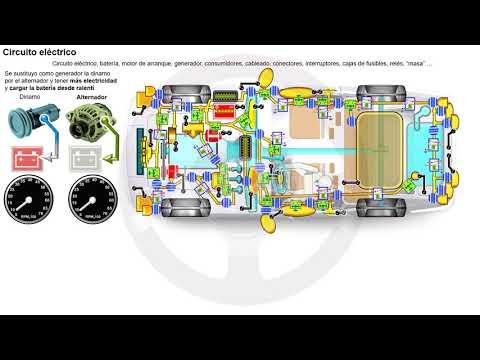 Evolución de los elementos del automóvil con motor térmico (7/7)