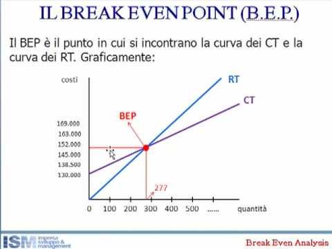 break even formula
