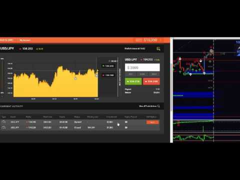Binary Options vs. Forex – are there any Differences