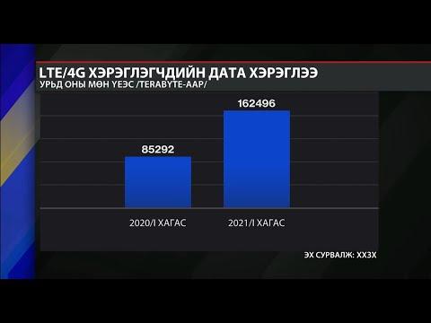 ХХЗХ: Оны эхний хагаст LTE/4G сүлжээ хэрэглэгчид 162,496 терабайт дата ашигласан