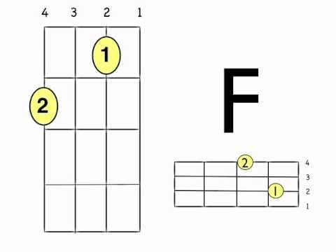Piano piano chords c7 : Ukulele : ukulele chords c7 Ukulele Chords plus Ukulele Chords C7 ...