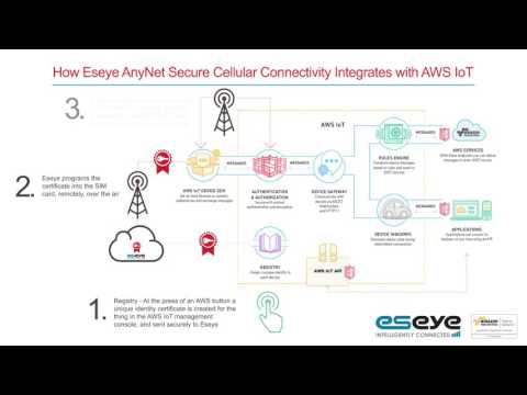 Anynet secure cellular connectivity for aws iot