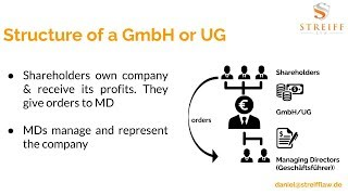 Gambar cover German companies: What is GmbH and what is UG?