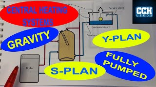 CENTRAL HEATING SYSTEMS - Gravity - Fully Pumped - Combi - Y Plan - S Plan
