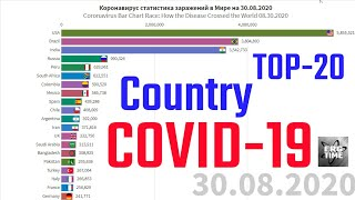 ТОП 20 стран на 30 августа коронавирус статистика top 20 country coronavirus update statistics