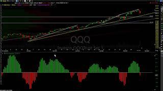 Stock Market Technical Analysis 2-21-20