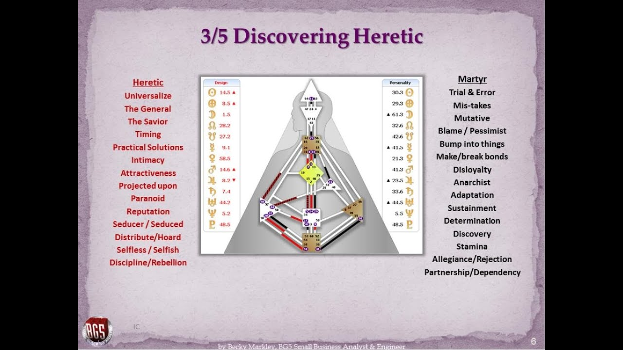 Human Design System 3 5 Martyr Heretic Life Youtube