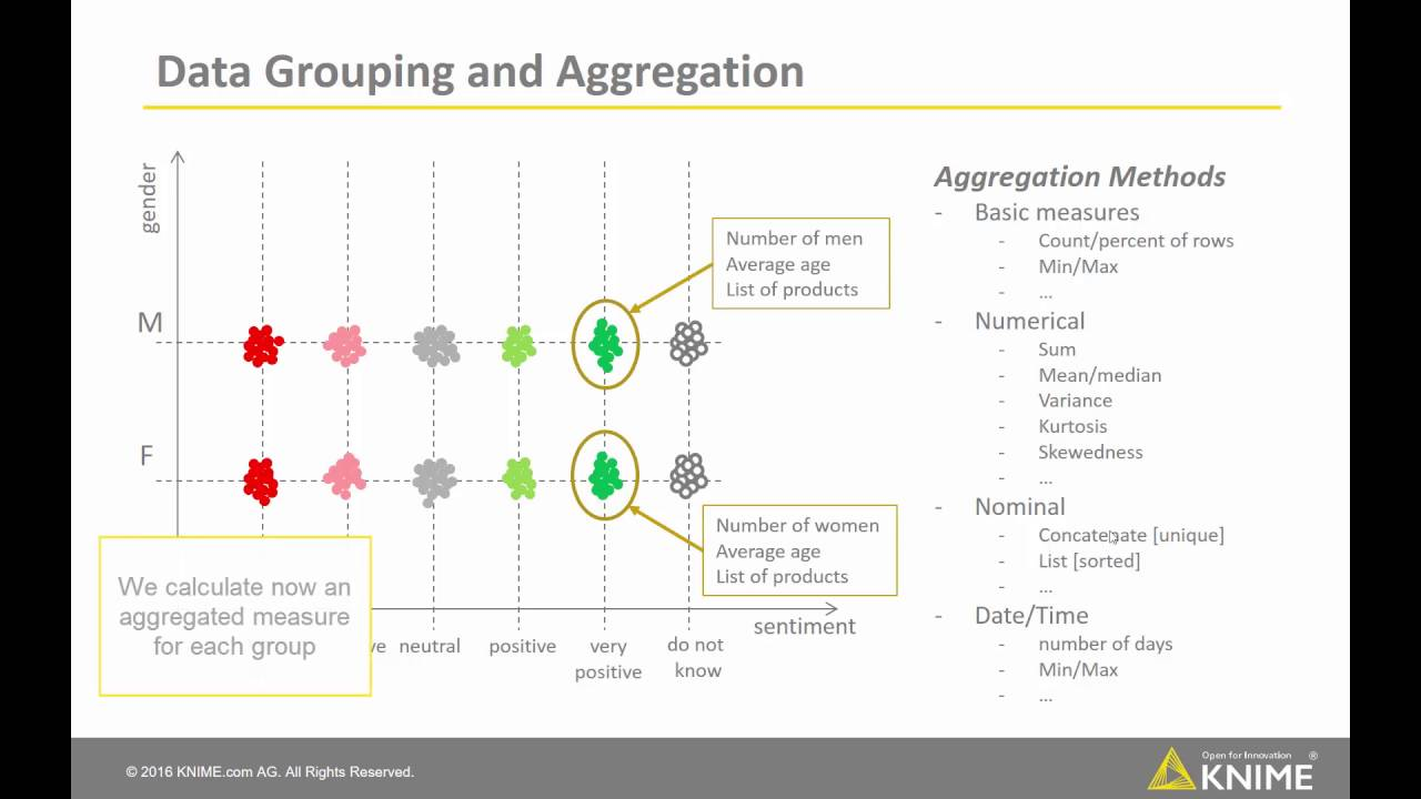 Classic Aggregations with GroupBy node | KNIME
