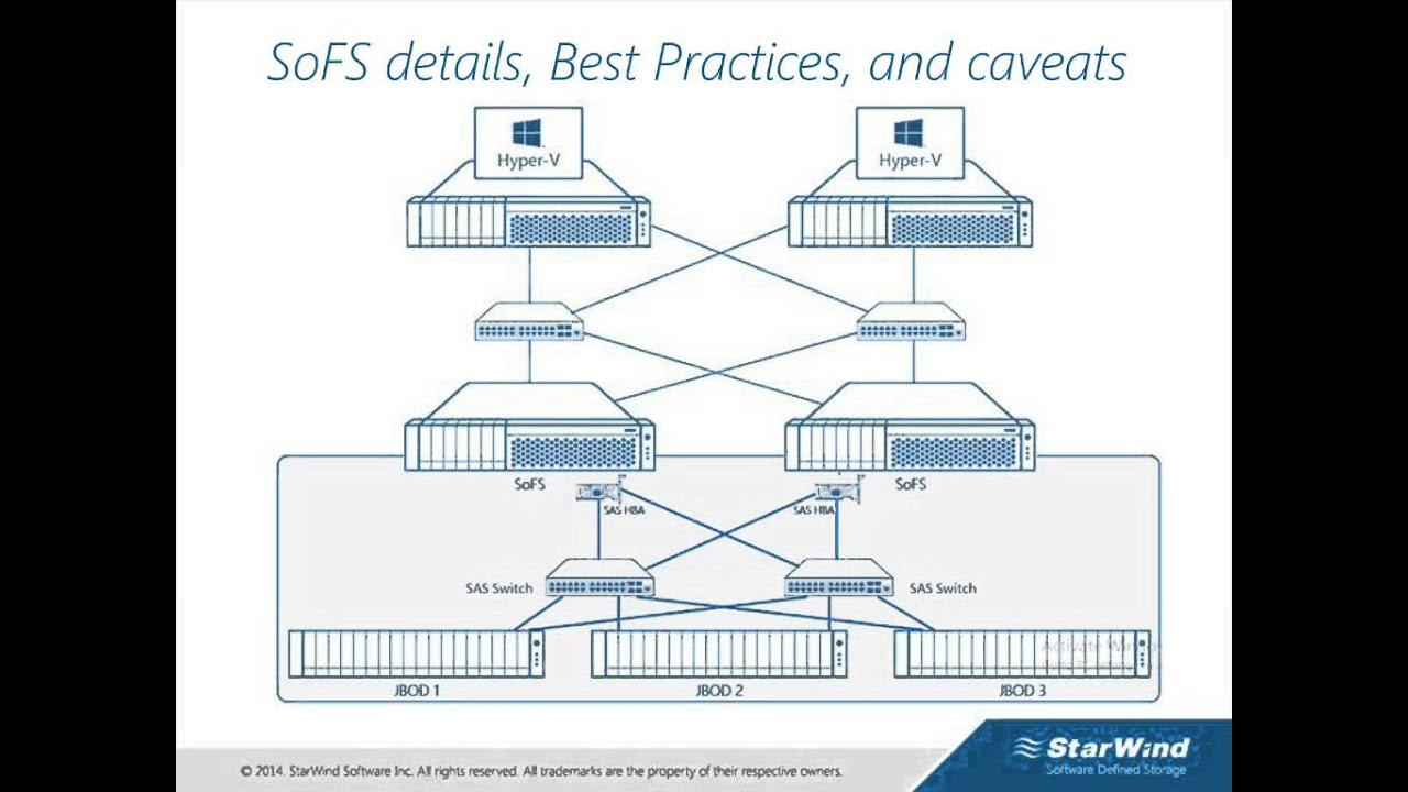New Microsoft Storage Best Practices For Hyper V Amp Sql