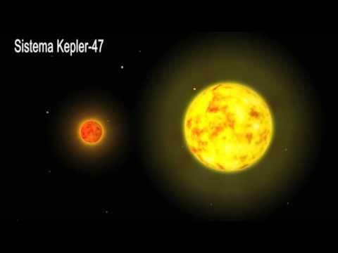 KEPLER-47: Decubrimiento Sistema Solar / Solar System ...