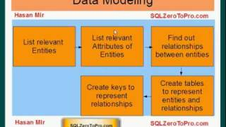 Data Modeling - SQL LESSON 30