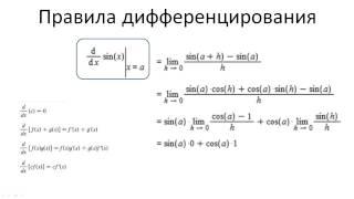 0504. Производные тригонометрических функций