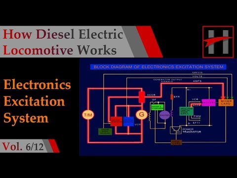 How Diesel Electric Locomotives Work (3D Animation) #6/12: Electronic Excitation System