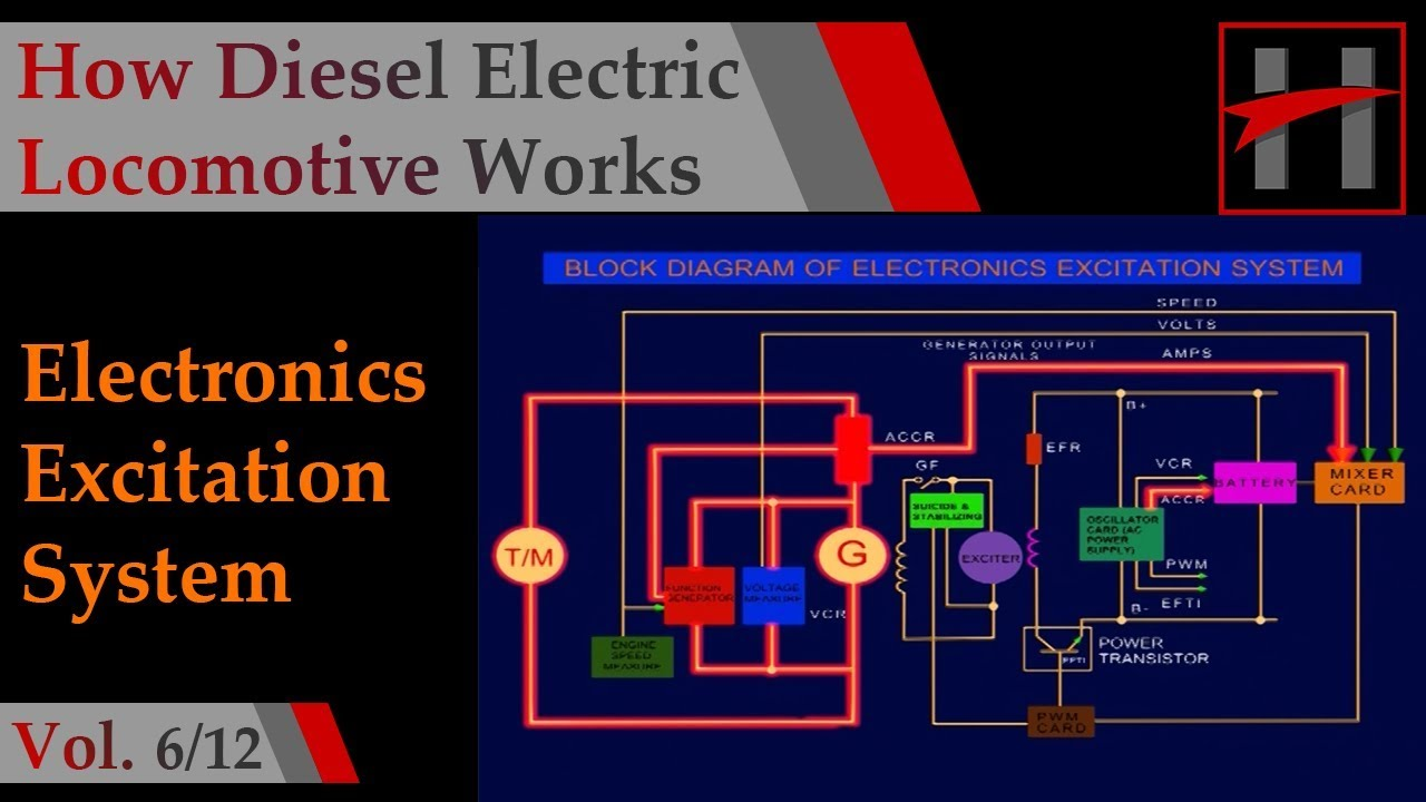 How Diesel Electric Locomotives Work  3d Animation   6  12
