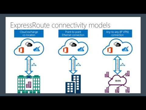 December 2016 Azure Partners call: Azure Networking and ExpressRoute