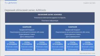 Підготовчий курс до Іспиту з основ AdWords(Отримайте знання, необхідні для успішного складання іспиту з Google AdWords., 2016-02-25T10:10:28.000Z)