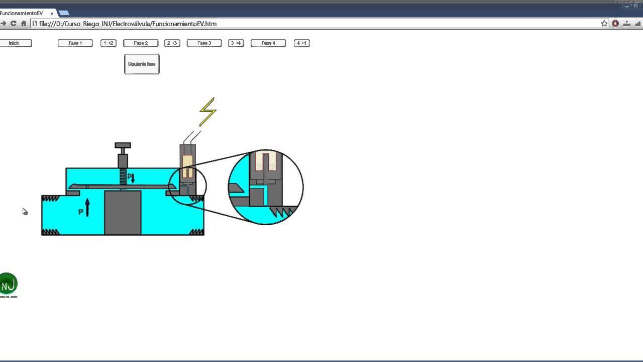 Funcionamiento de electrov lvula para riego de parques y - Electrovalvula para riego ...