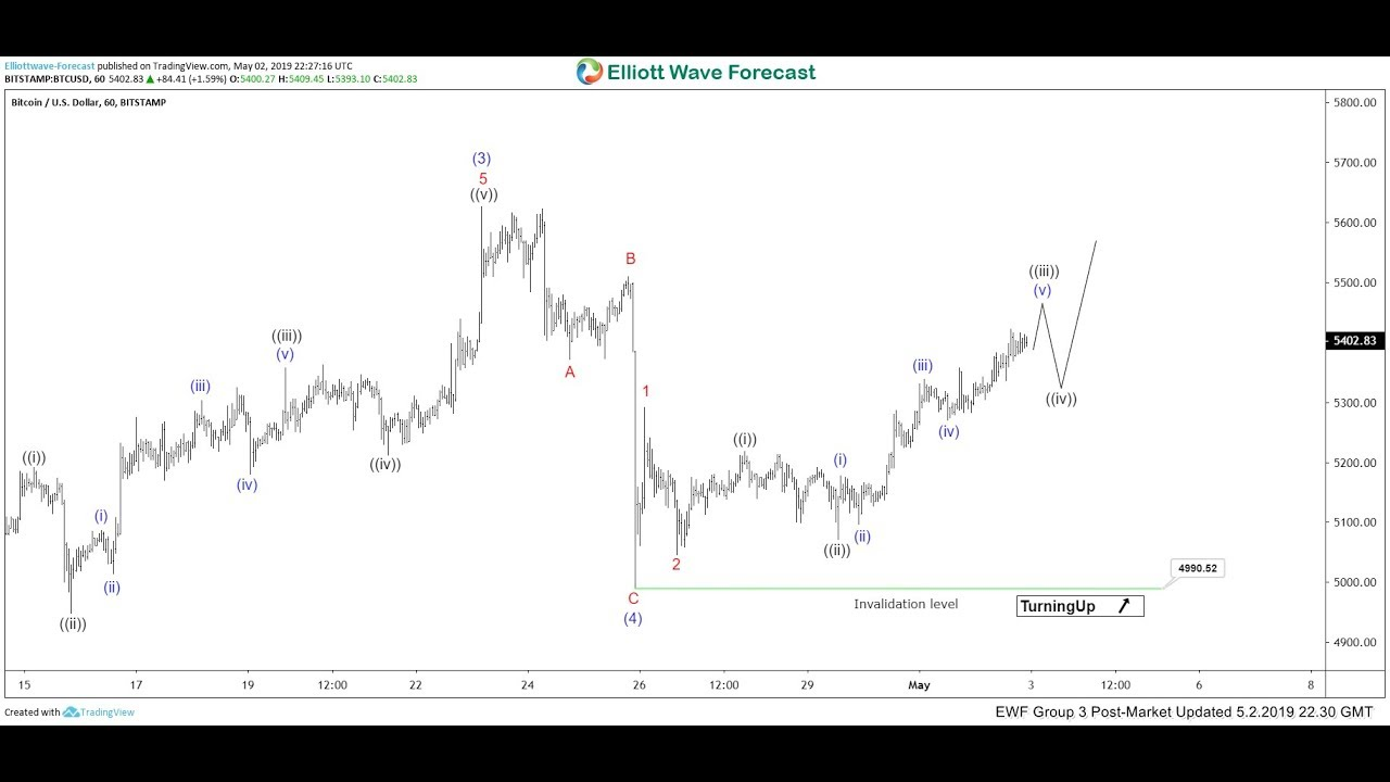 Bitcoin Extending Higher in Wave 5 | ELLIOTT WAVE FORECAST
