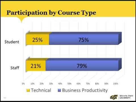 Wichita State University Microsoft IT Academy