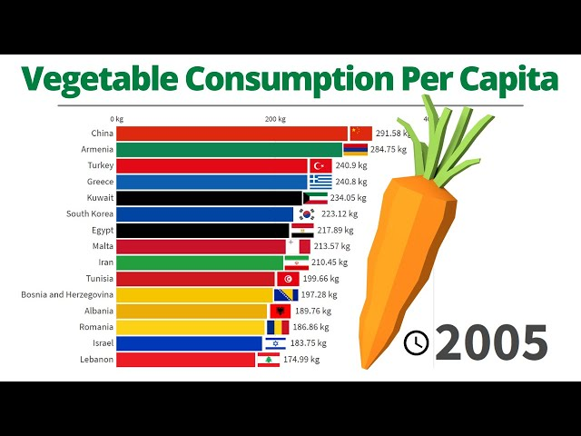 Top Countries by Vegetable Consumption per Capita - 1961/2017