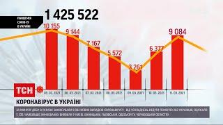 Коронавірус в Україні кількість нових хворих становила понад 9 тисяч