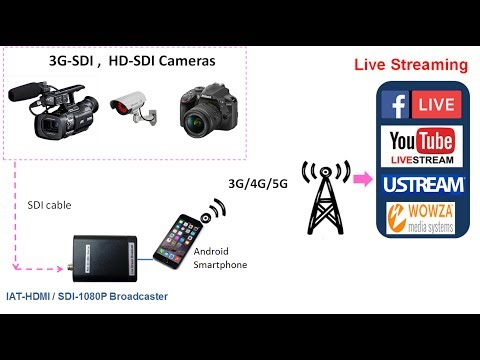 Low-cost HD-SDI camera Live Streaming on Social Media Network such as Facebook or YouTube