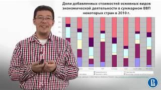 6.7 Три способа расчета ВВП