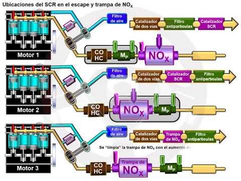 Catalizador de reducción selectiva (SCR) en el motor diésel (5/5)