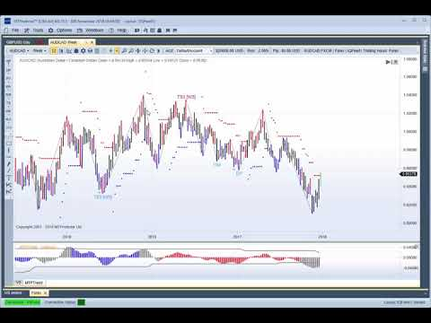 Buy 3rd Party Software, Analysis Platforms, Indicators | Global