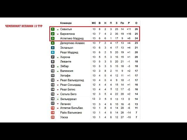 Чемпионат испании по футболу 14 15