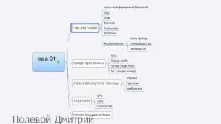 Уроки С++ с Qt - введение - что такое Qt