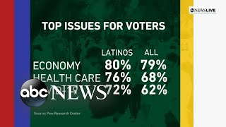 Latino voters address their priorities ahead of Election Day