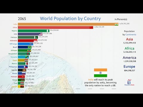 Top 20 Country Population History & Projection (1810-2100)