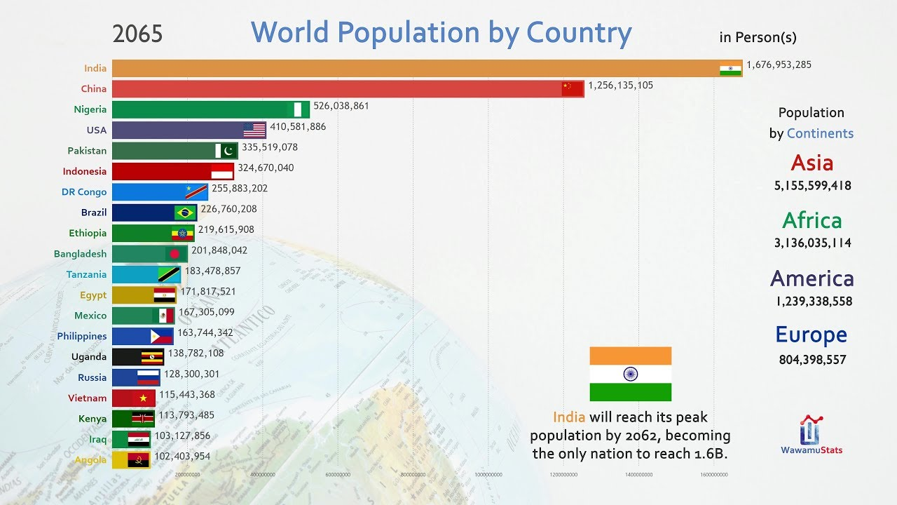 Country Top 20 >> Top 20 Country Population History Projection 1810 2100